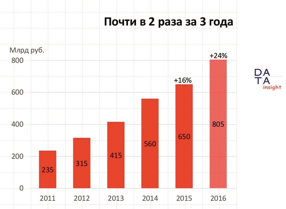 Рост онлайн продаж